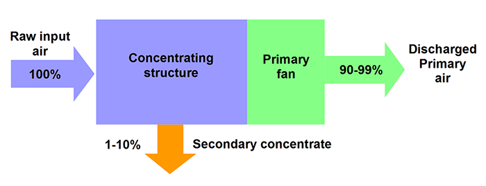 Figure 1: Preconcentrator flow diagram.