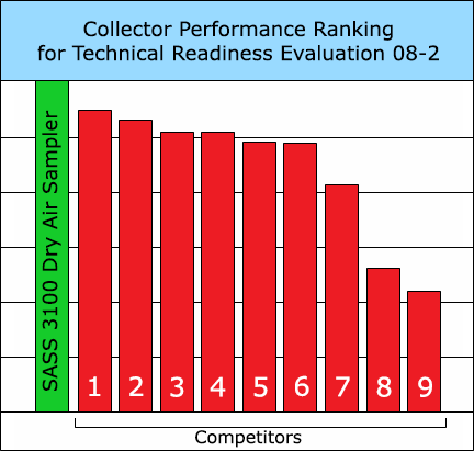 SASS 3100 Performance against competitors at TRE 08-2